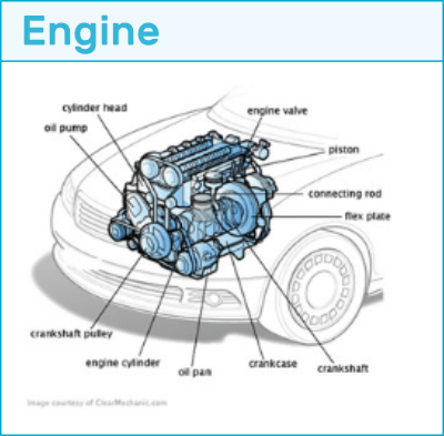 how to learn auto mechanics online the mechanic doctor Tecumseh Engine Parts Diagram